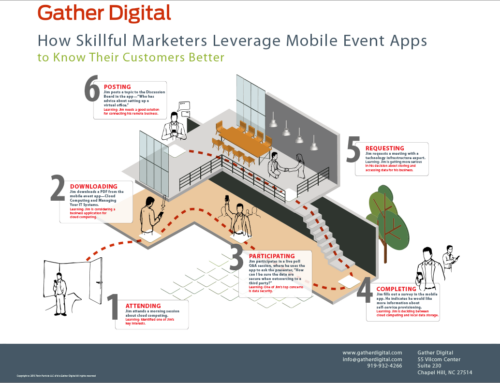 Gather Digital Infographic 1